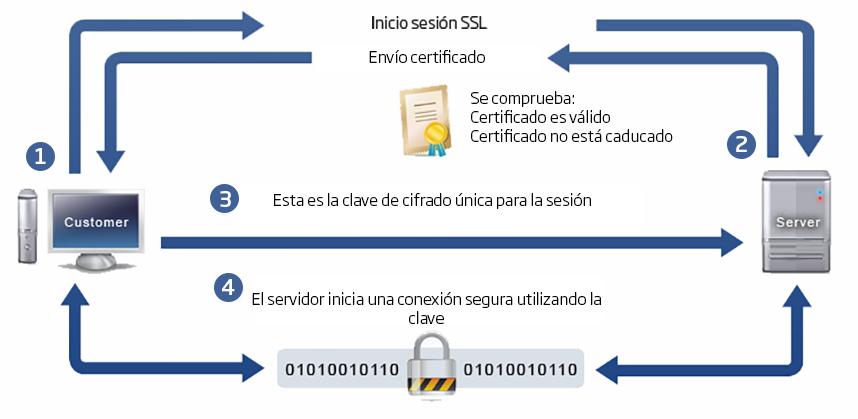 Funcionamiento de un Certificado SSL