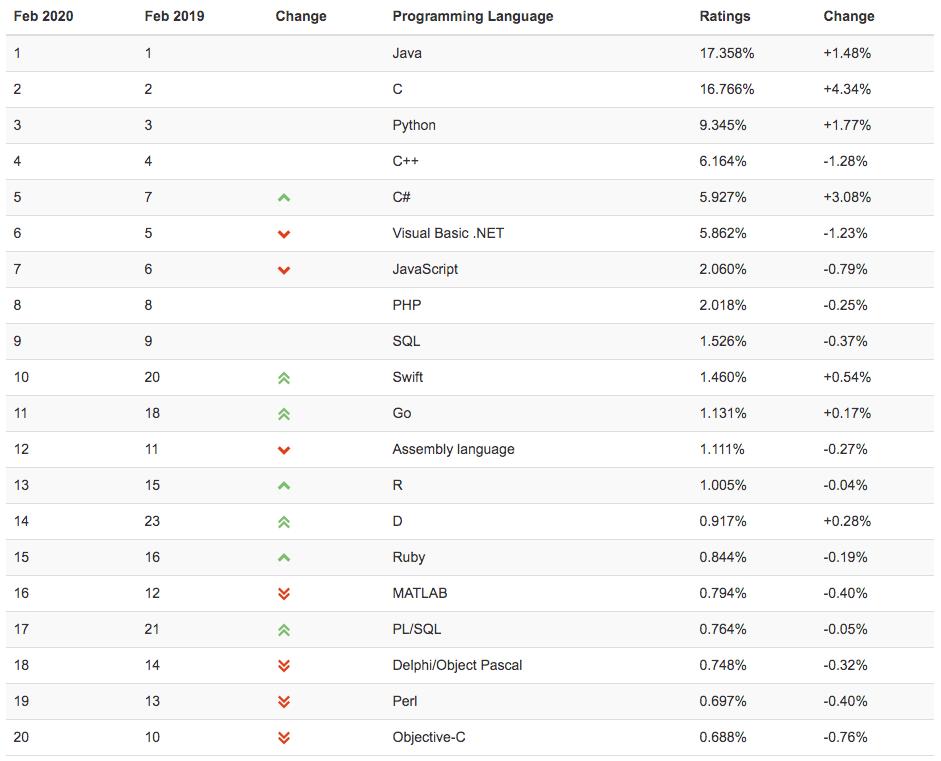 Ranking lenguajes de programación 2020